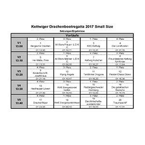 Ergebnisse Kettwiger Drachenbootrennen Small-Size 2017